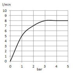 Dual shower system L = 1300 mm